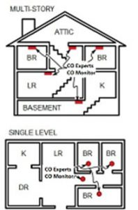 Where to install carbon monoxide detector